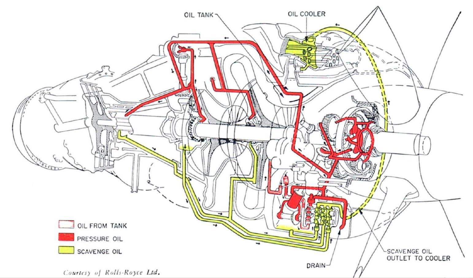 coffret d 39 id es web operation of the dart turbine engine. Black Bedroom Furniture Sets. Home Design Ideas